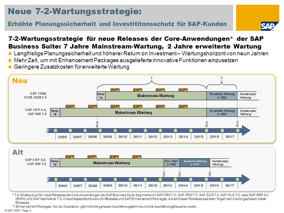© SAP 2007 / Page 9© SAP 2008 / Page 9© SAP 2007 / Page 9 Neue 7-2-Wartungsstrategie: Erhöhte Planungssicherheit und Investititonsschutz für SAP-Kunde