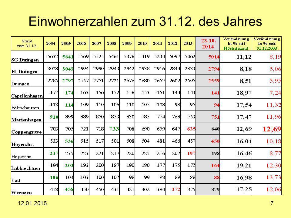 12.01.20157 Einwohnerzahlen zum 31.12. des Jahres