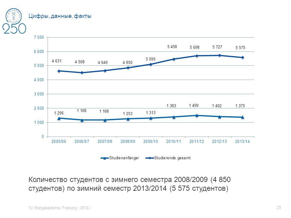 Количество студентов с зимнего семестра 2008/2009 (4 850 студентов) по зимний семестр 2013/2014 (5 575 студентов) TU Bergakademie Freiberg | 2014 | 25 Цифры, данные, факты