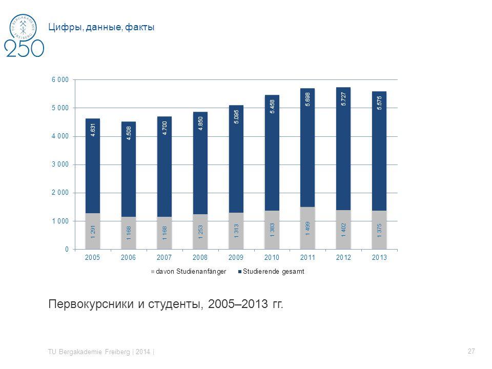 Первокурсники и студенты, 2005–2013 гг. TU Bergakademie Freiberg | 2014 | 27 Цифры, данные, факты