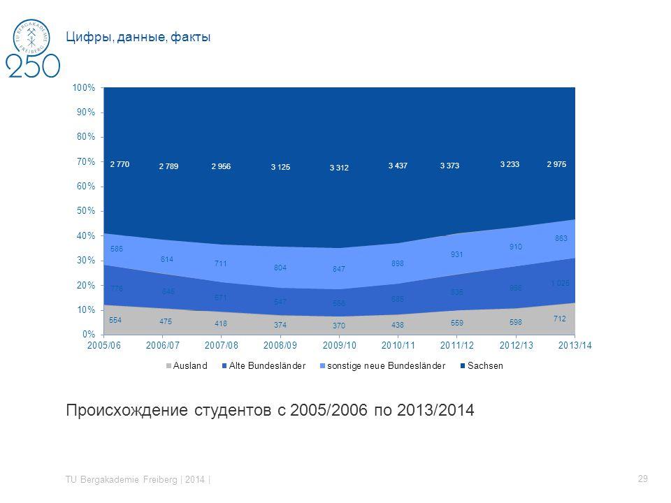 Происхождение студентов с 2005/2006 по 2013/2014 TU Bergakademie Freiberg | 2014 | 29 Цифры, данные, факты