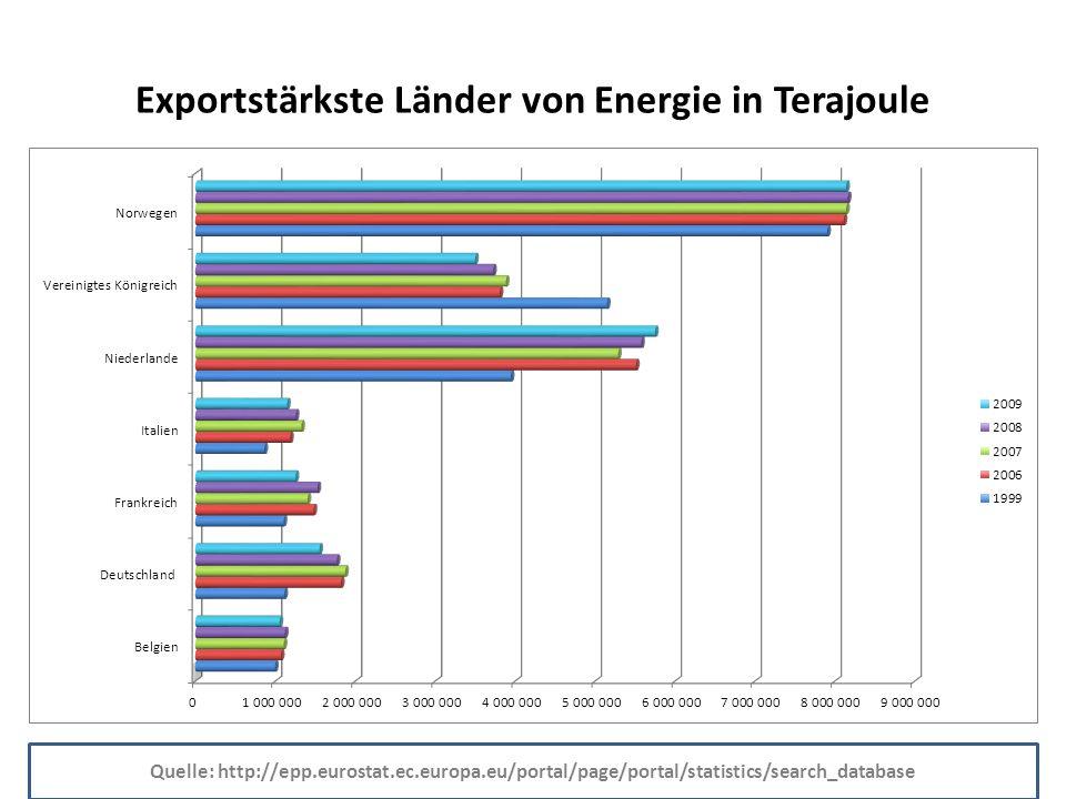 Importstärkste Länder von Energie in Terajoule Quelle: http://epp.eurostat.ec.europa.eu/portal/page/portal/statistics/search_database