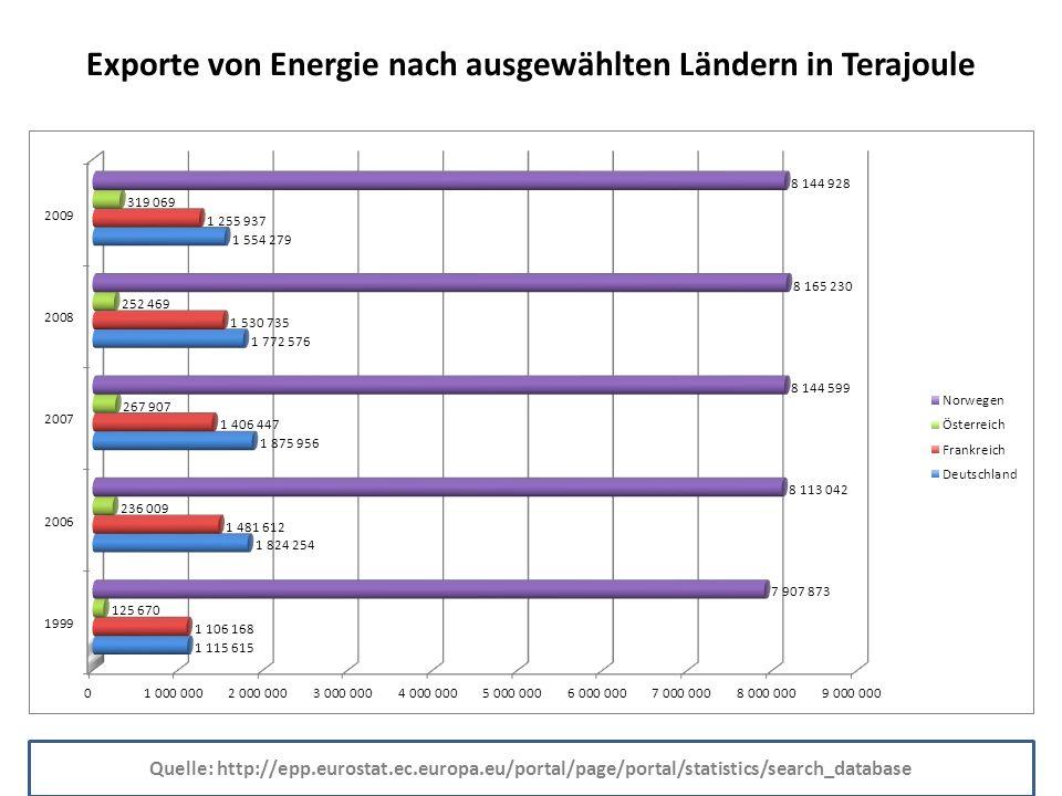 Exporte von Energie nach ausgewählten Ländern in Terajoule Quelle: http://epp.eurostat.ec.europa.eu/portal/page/portal/statistics/search_database