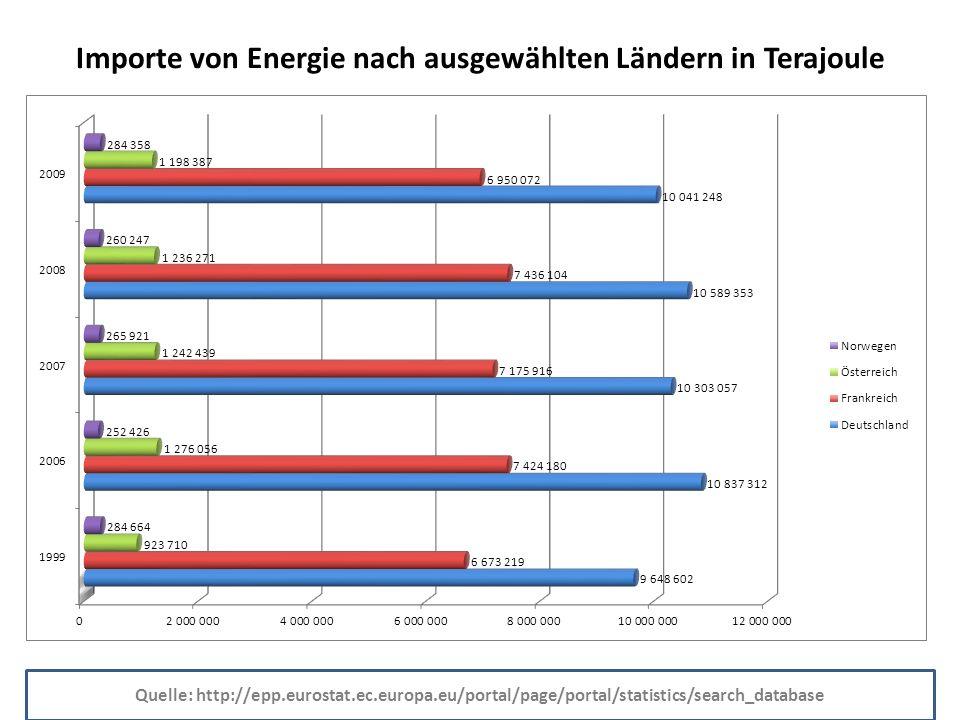 Importe von Energie nach ausgewählten Ländern in Terajoule Quelle: http://epp.eurostat.ec.europa.eu/portal/page/portal/statistics/search_database