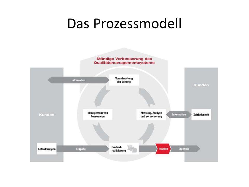 8 Grundsätze der ISO 9001 1.Kundenorientierung 2.Führung (Top down-Ansatz) 3.Einbeziehung der Personen 4.Prozessorientierter Ansatz 5.Systemorientierter Managementansatz (Erkennen, verstehen, leiten und lenken von Prozessen ist die Basis für jedes System) 6.Ständige Verbesserung 7.Sachbezogener Ansatz zur Entscheidungsfindung 8.Lieferantenbeziehungen zum gegenseitigen Nutzen