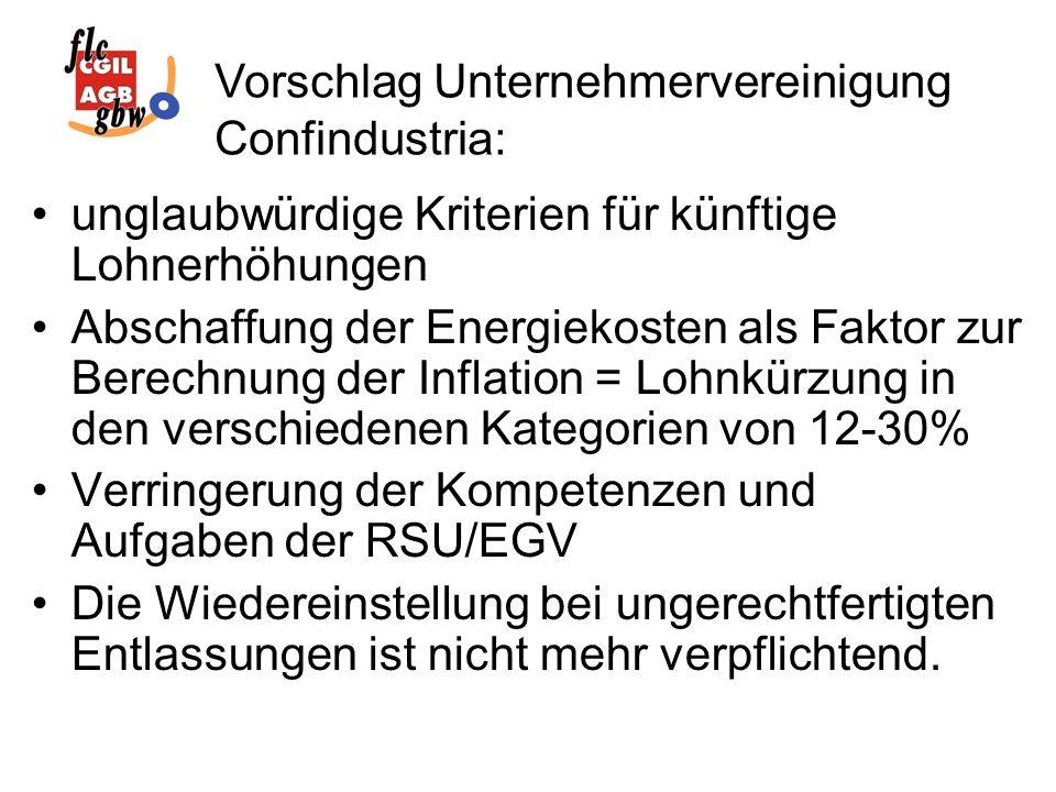 unglaubwürdige Kriterien für künftige Lohnerhöhungen Abschaffung der Energiekosten als Faktor zur Berechnung der Inflation = Lohnkürzung in den verschiedenen Kategorien von 12-30% Verringerung der Kompetenzen und Aufgaben der RSU/EGV Die Wiedereinstellung bei ungerechtfertigten Entlassungen ist nicht mehr verpflichtend.