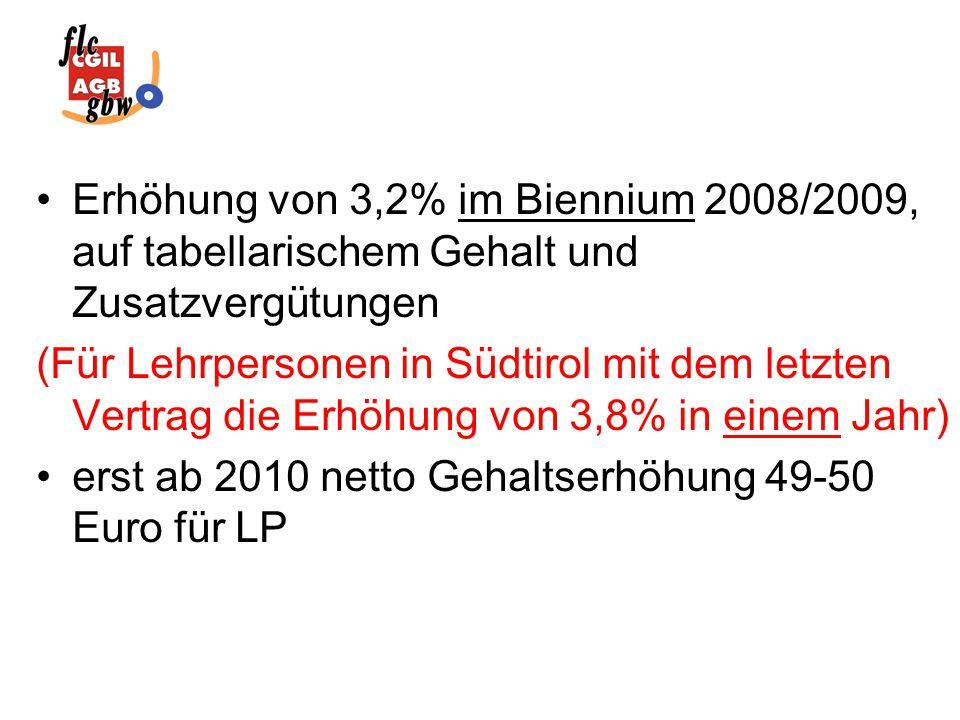 Erhöhung von 3,2% im Biennium 2008/2009, auf tabellarischem Gehalt und Zusatzvergütungen (Für Lehrpersonen in Südtirol mit dem letzten Vertrag die Erhöhung von 3,8% in einem Jahr) erst ab 2010 netto Gehaltserhöhung 49-50 Euro für LP