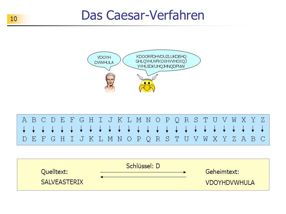 10 Das Caesar-Verfahren A B C D E F G H I J K L M N O P Q R S T U V W X Y Z D E F G H I J K L M N O P Q R S T U V W X Y Z A B C Schlüssel: D Quelltext: SALVEASTERIX Geheimtext: VDOYHDVWHULA