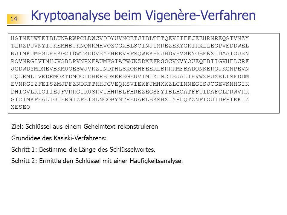 14 Kryptoanalyse beim Vigenère-Verfahren HGINEHWTEIBLUNARWPCLDWCVDDYUVNCETJIBLTFTQEVIIFFJEEHRNREQGIVNZY TLRZPUVNYIJKEMHBJKNQNKMHVOZCGXBLSCINJIMREZEKYG