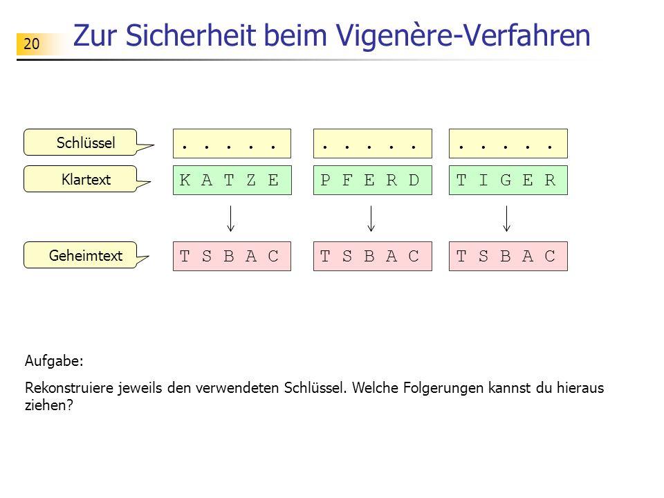 20 Zur Sicherheit beim Vigenère-Verfahren K A T Z E..... T S B A C Geheimtext Klartext Schlüssel Aufgabe: Rekonstruiere jeweils den verwendeten Schlüs