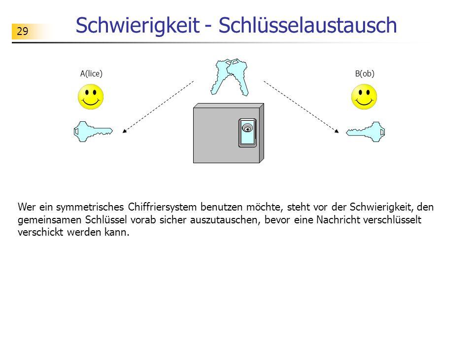 29 Schwierigkeit - Schlüsselaustausch Wer ein symmetrisches Chiffriersystem benutzen möchte, steht vor der Schwierigkeit, den gemeinsamen Schlüssel vo
