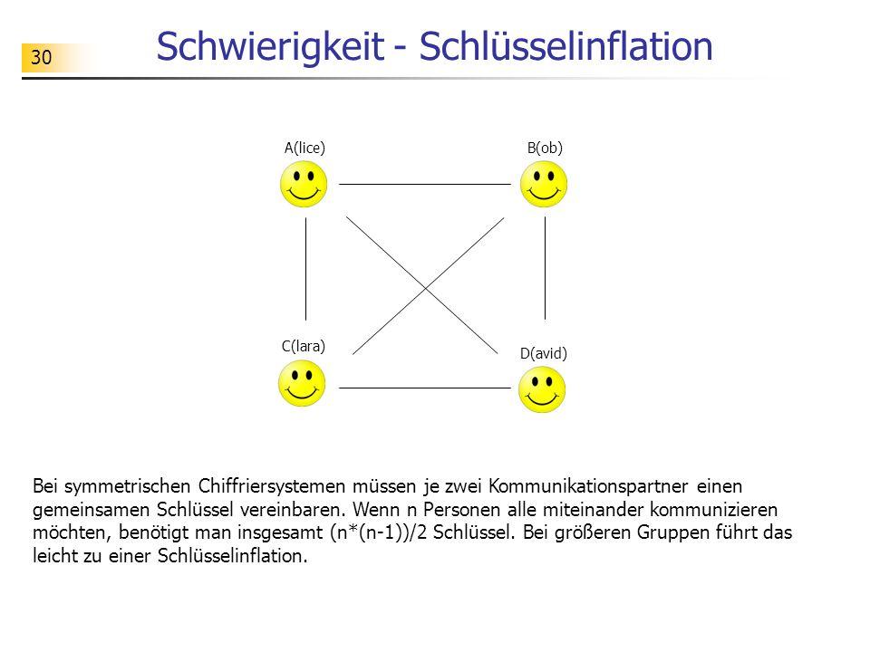 30 Schwierigkeit - Schlüsselinflation Bei symmetrischen Chiffriersystemen müssen je zwei Kommunikationspartner einen gemeinsamen Schlüssel vereinbaren.