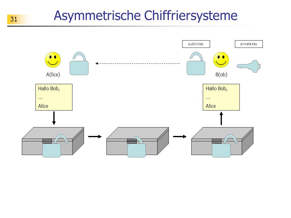 31 Asymmetrische Chiffriersysteme A(lice) Hallo Bob,... Alice B(ob) Hallo Bob,... Alice public keyprivate key