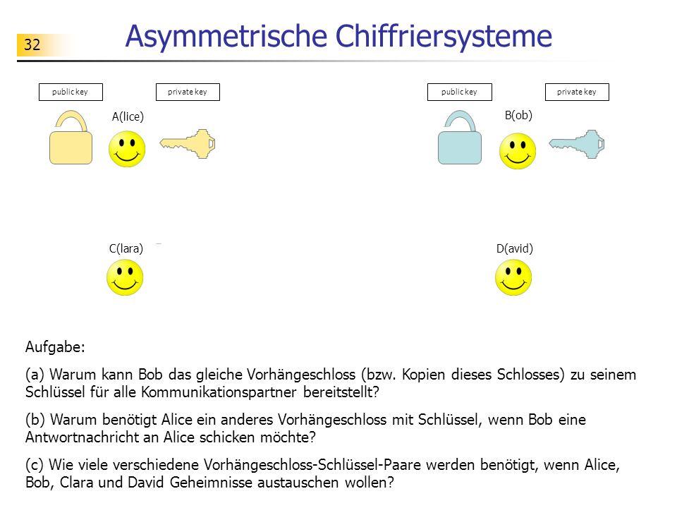 32 Asymmetrische Chiffriersysteme Aufgabe: (a) Warum kann Bob das gleiche Vorhängeschloss (bzw. Kopien dieses Schlosses) zu seinem Schlüssel für alle