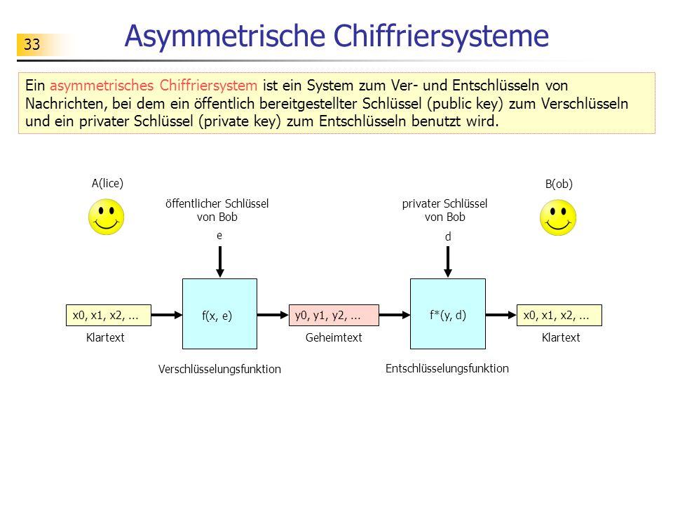 33 Asymmetrische Chiffriersysteme Ein asymmetrisches Chiffriersystem ist ein System zum Ver- und Entschlüsseln von Nachrichten, bei dem ein öffentlich bereitgestellter Schlüssel (public key) zum Verschlüsseln und ein privater Schlüssel (private key) zum Entschlüsseln benutzt wird.