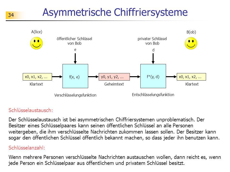34 Asymmetrische Chiffriersysteme e f(x, e) d x0, x1, x2,... A(lice) Klartext f*(y, d) öffentlicher Schlüssel von Bob x0, x1, x2,... Klartext y0, y1,