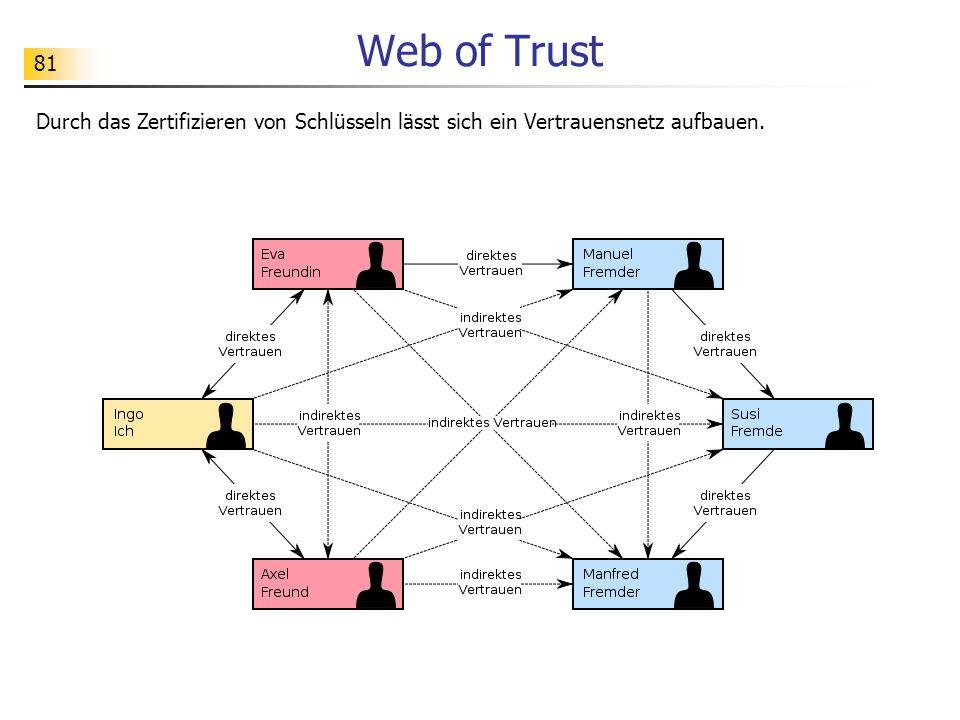 81 Web of Trust Durch das Zertifizieren von Schlüsseln lässt sich ein Vertrauensnetz aufbauen.