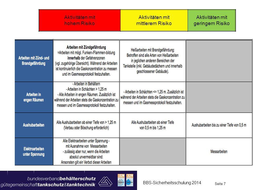 BBS-Sicherheitsschulung 2014 Seite 7 Tabelle für Österreich Aktivitäten mit hohem Risiko Aktivitäten mit mittlerem Risiko Aktivitäten mit geringem Ris