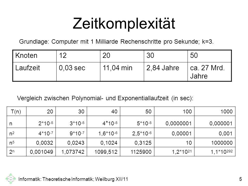 Informatik: Theoretische Informatik; Weilburg XII/116 Zeitkomplexität Selbst bei einem Rechner, der 1000mal schneller ist, würde sich das Problem nicht anders darstellen.