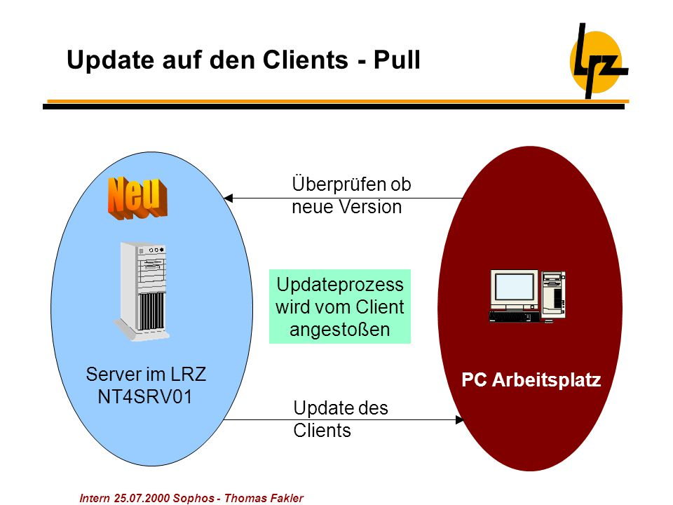 Intern 25.07.2000 Sophos - Thomas Fakler Update auf den Clients - Pull Server im LRZ NT4SRV01 Überprüfen ob neue Version Update des Clients PC Arbeitsplatz Updateprozess wird vom Client angestoßen