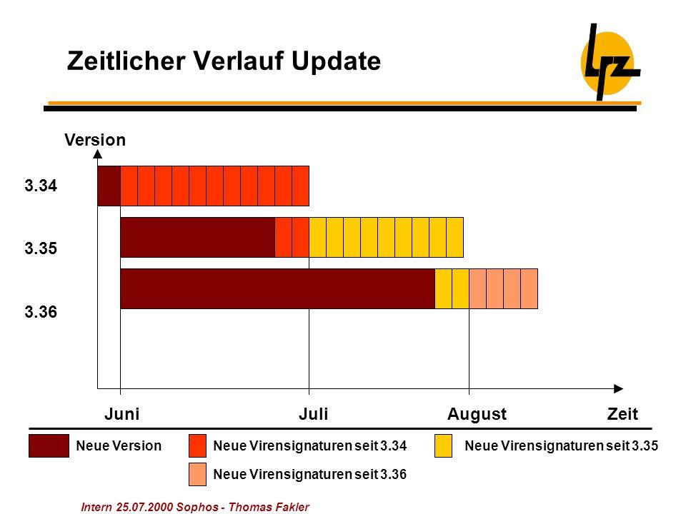 Intern 25.07.2000 Sophos - Thomas Fakler Zeitlicher Verlauf Update JuniJuliAugust 3.35 3.34 Zeit Version 3.36 Neue VersionNeue Virensignaturen seit 3.34Neue Virensignaturen seit 3.35 Neue Virensignaturen seit 3.36