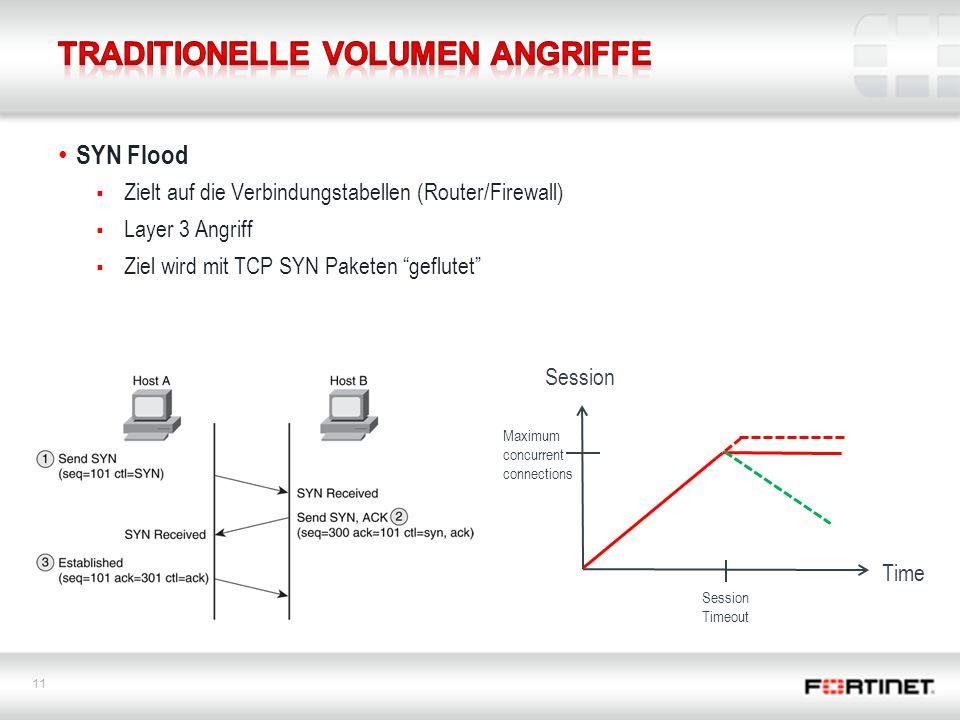 11 SYN Flood  Zielt auf die Verbindungstabellen (Router/Firewall)  Layer 3 Angriff  Ziel wird mit TCP SYN Paketen geflutet Session Time Session Timeout Maximum concurrent connections
