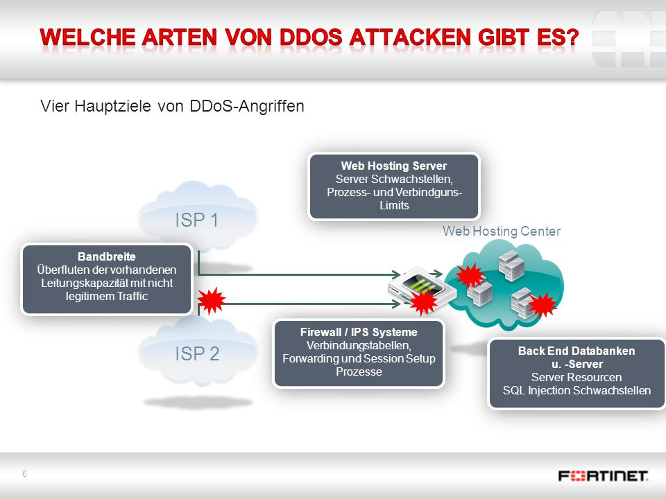 6 Vier Hauptziele von DDoS-Angriffen Web Hosting Center Firewall ISP 1ISP 2 Back End Databanken u. -Server Server Resourcen SQL Injection Schwachstell