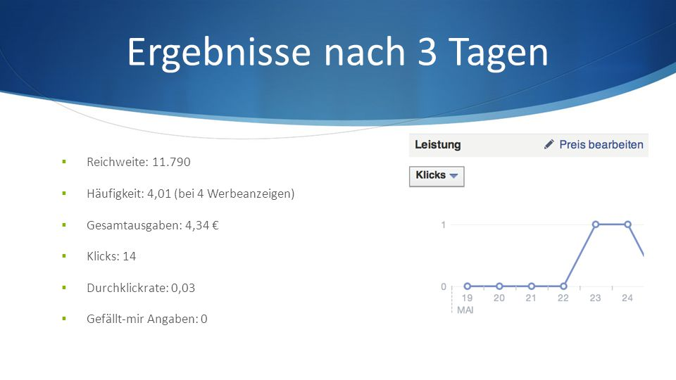 Ergebnisse nach 3 Tagen  Reichweite: 11.790  Häufigkeit: 4,01 (bei 4 Werbeanzeigen)  Gesamtausgaben: 4,34 €  Klicks: 14  Durchklickrate: 0,03  Gefällt-mir Angaben: 0