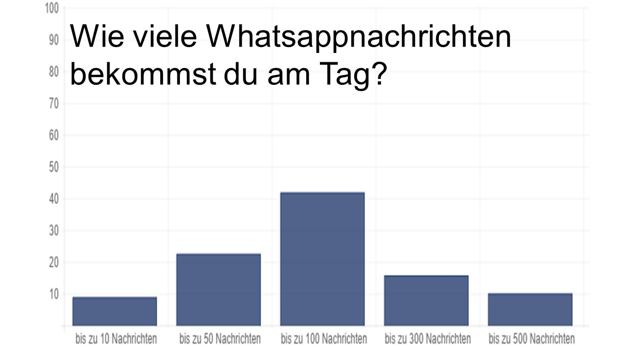 Wie viele Whatsappnachrichten bekommst du am Tag?