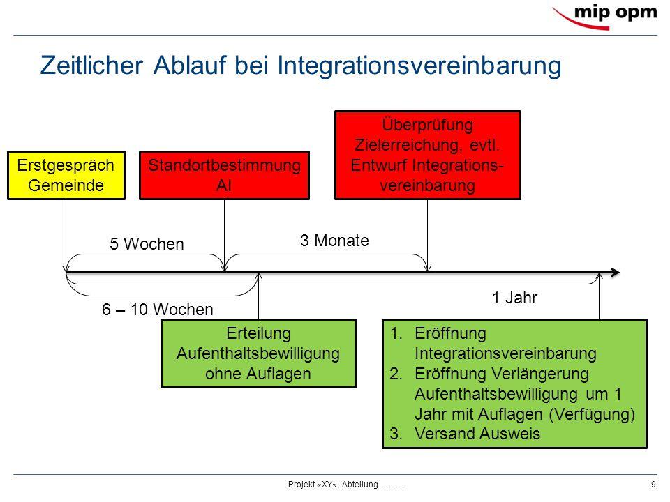 Zeitlicher Ablauf bei Integrationsvereinbarung Projekt «XY», Abteilung ………9 Erstgespräch Gemeinde Standortbestimmung AI Erteilung Aufenthaltsbewilligu