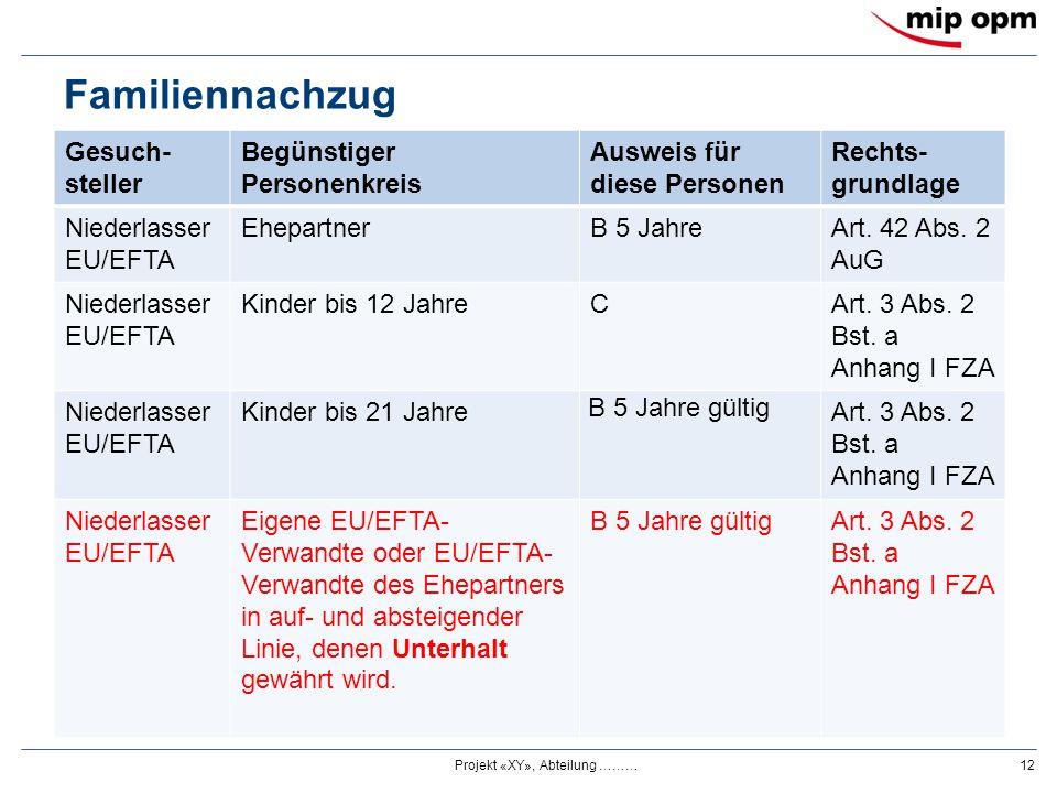 Familiennachzug Gesuch- steller Begünstiger Personenkreis Ausweis für diese Personen Rechts- grundlage Niederlasser EU/EFTA EhepartnerB 5 JahreArt. 42