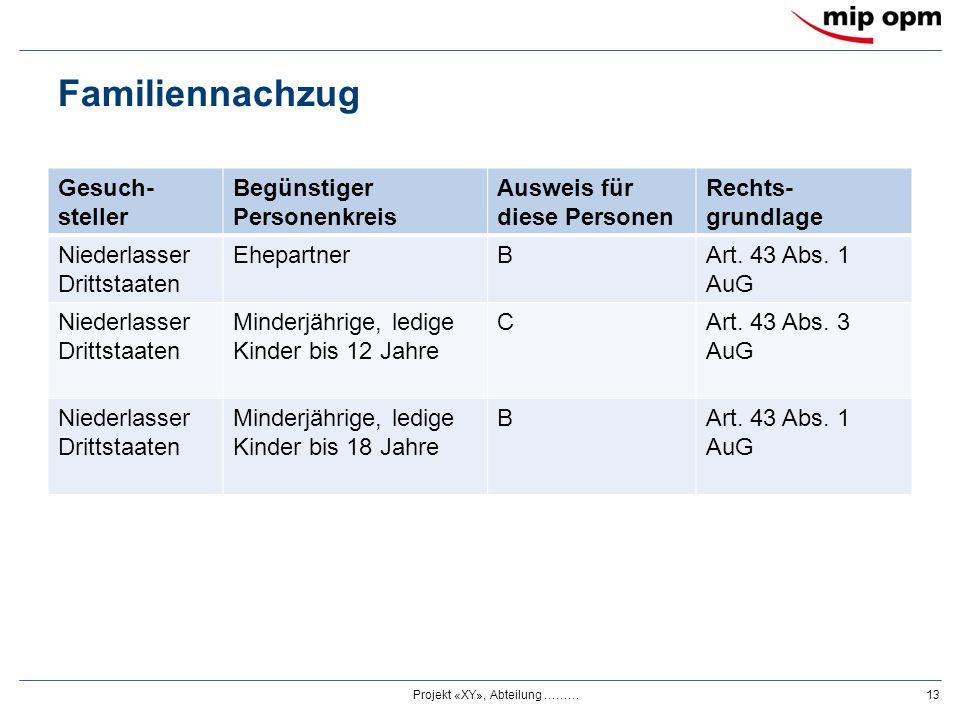 Familiennachzug Gesuch- steller Begünstiger Personenkreis Ausweis für diese Personen Rechts- grundlage Niederlasser Drittstaaten EhepartnerBArt. 43 Ab
