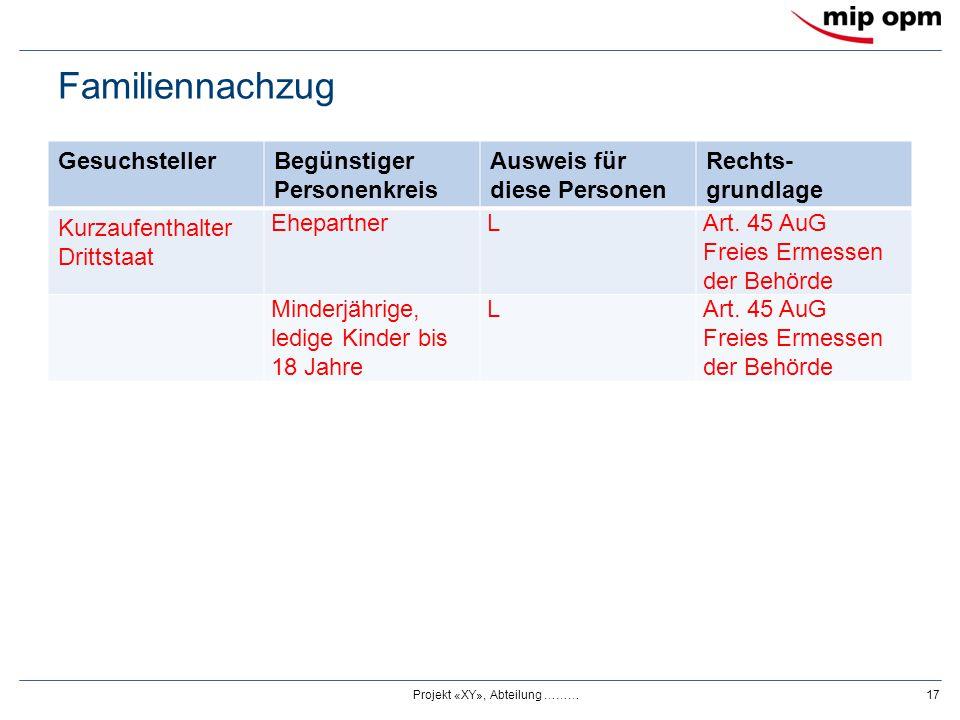 Familiennachzug GesuchstellerBegünstiger Personenkreis Ausweis für diese Personen Rechts- grundlage Kurzaufenthalter Drittstaat EhepartnerLArt. 45 AuG