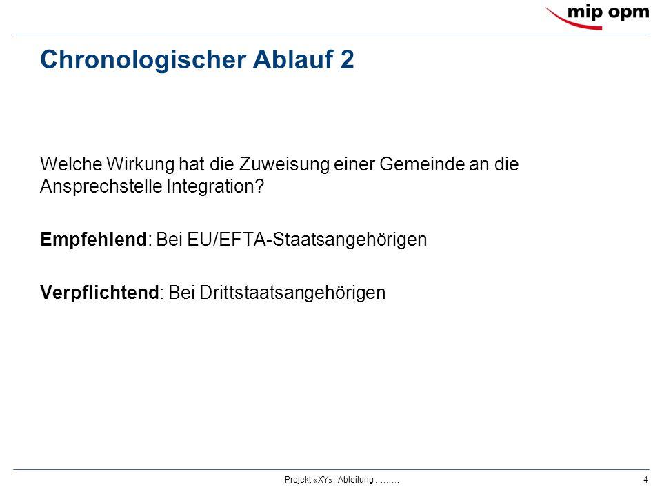 Chronologischer Ablauf 2 Welche Wirkung hat die Zuweisung einer Gemeinde an die Ansprechstelle Integration? Empfehlend: Bei EU/EFTA-Staatsangehörigen