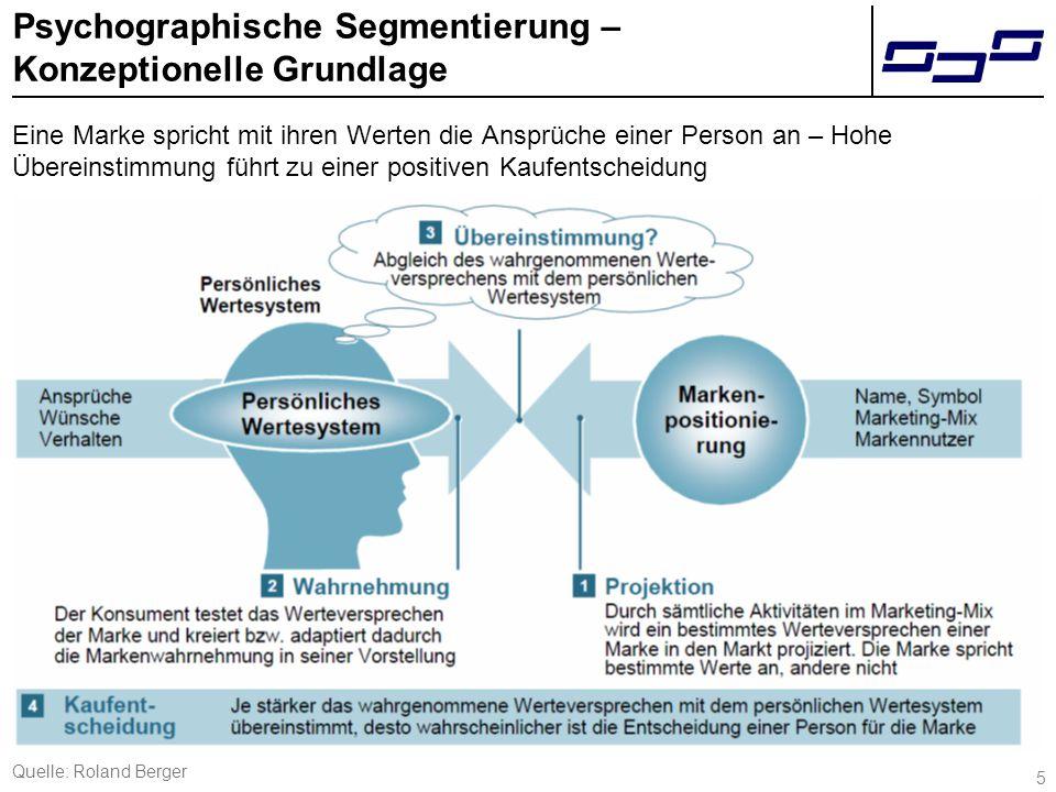 5 Psychographische Segmentierung – Konzeptionelle Grundlage Eine Marke spricht mit ihren Werten die Ansprüche einer Person an – Hohe Übereinstimmung führt zu einer positiven Kaufentscheidung Quelle: Roland Berger