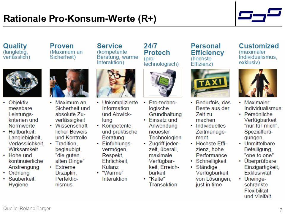 8 Emotionale Pro-Konsum-Werte (E+) Quelle: Roland Berger