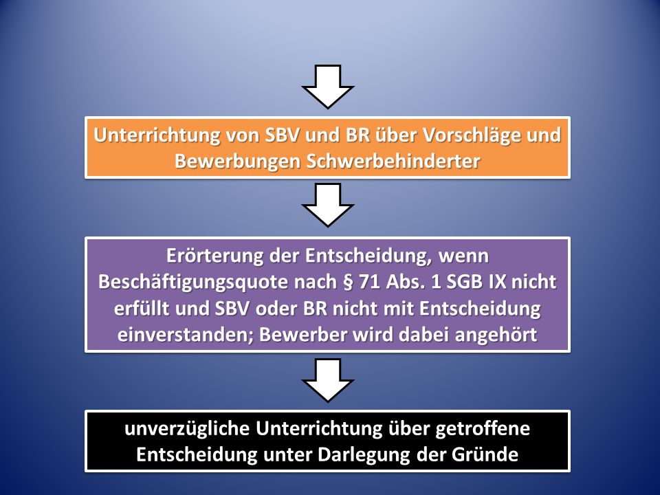 Erörterung der Entscheidung, wenn Beschäftigungsquote nach § 71 Abs. 1 SGB IX nicht erfüllt und SBV oder BR nicht mit Entscheidung einverstanden; Bewe
