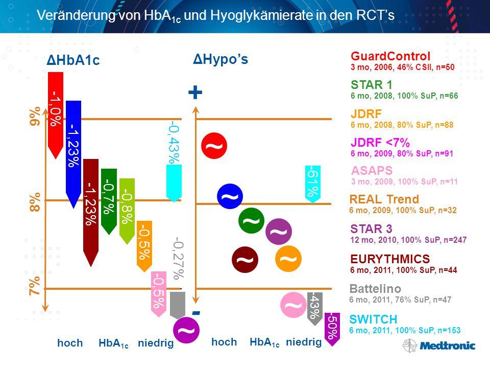 Veränderung von HbA 1c und Hyoglykämierate in den RCT's hoch HbA 1c niedrig ΔHypo's hoch HbA 1c niedrig 7% 8% 9% + - REAL Trend 6 mo, 2009, 100% SuP, n=32 GuardControl 3 mo, 2006, 46% CSII, n=50 STAR 1 6 mo, 2008, 100% SuP, n=66 JDRF 6 mo, 2008, 80% SuP, n=88 JDRF <7% 6 mo, 2009, 80% SuP, n=91 ASAPS 3 mo, 2009, 100% SuP, n=11 -1,0% ~ -1,23% ~ -0,7% ~ -0,5% ~ ~ ~ -50% STAR 3 12 mo, 2010, 100% SuP, n=247 -0,8% ~ -1,23% EURYTHMICS 6 mo, 2011, 100% SuP, n=44 ~ -0,27% -43% Battelino 6 mo, 2011, 76% SuP, n=47 SWITCH 6 mo, 2011, 100% SuP, n=153 -0,43% -61% ΔHbA1c