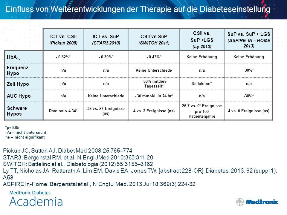 Einfluss von Weiterentwicklungen der Therapie auf die Diabeteseinstellung ICT vs.