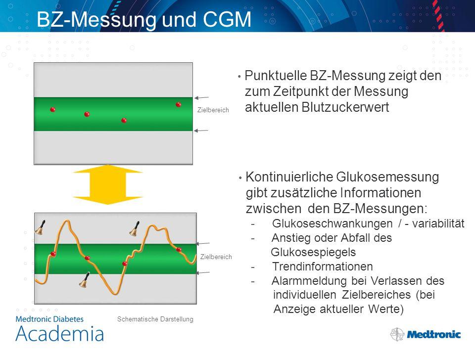 BZ-Messung und CGM Punktuelle BZ-Messung zeigt den zum Zeitpunkt der Messung aktuellen Blutzuckerwert Kontinuierliche Glukosemessung gibt zusätzliche Informationen zwischen den BZ-Messungen: - Glukoseschwankungen / - variabilität - Anstieg oder Abfall des Glukosespiegels - Trendinformationen - Alarmmeldung bei Verlassen des individuellen Zielbereiches (bei Anzeige aktueller Werte) Zielbereich Schematische Darstellung