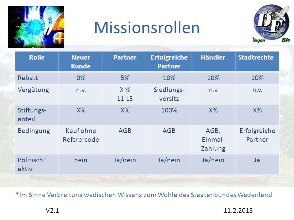 Missionsrollen RolleNeuer Kunde PartnerErfolgreiche Partner HändlerStadtrechte Rabatt0%5%10% Vergütungn.v.X % L1-L3 Siedlungs- vorsitz n.vn.v.
