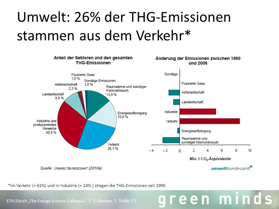 """Umwelt: 26% der THG-Emissionen stammen aus dem Verkehr* ETH Zürich """"The Energy Science Colloquia"""" I 7. Oktober I Seite 13 *Im Verkehr (+ 61%) und in I"""