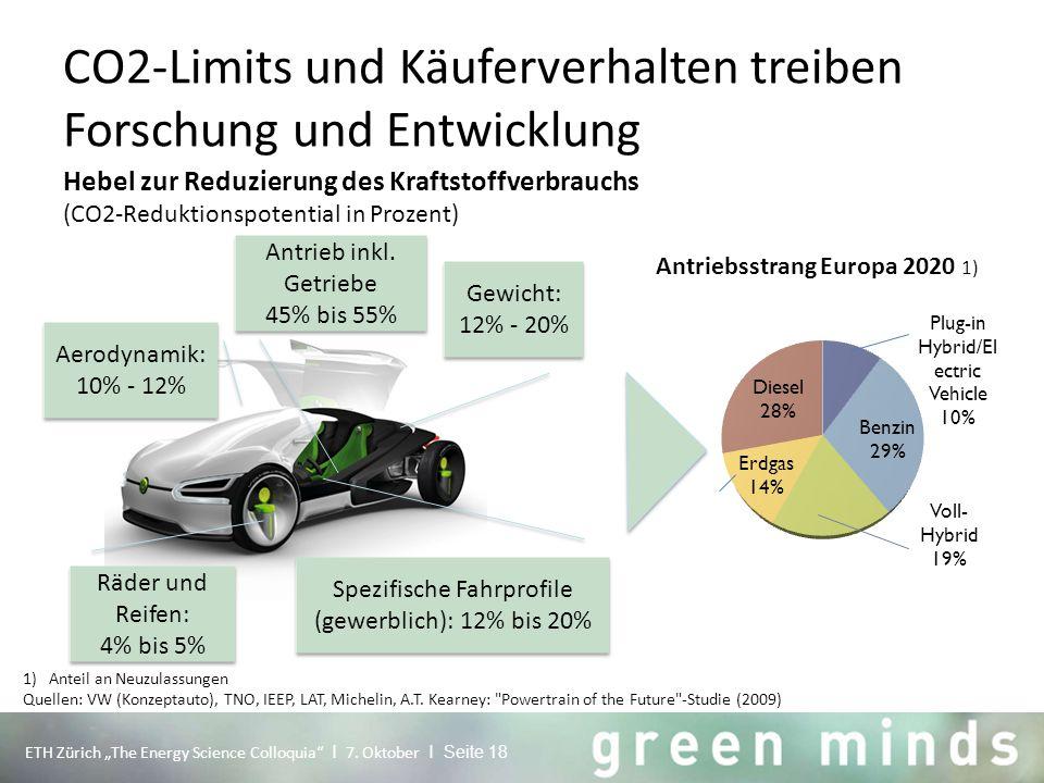 """CO2-Limits und Käuferverhalten treiben Forschung und Entwicklung ETH Zürich """"The Energy Science Colloquia"""" I 7. Oktober I Seite 18 1)Anteil an Neuzula"""
