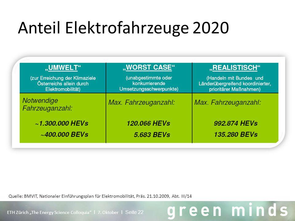 """Anteil Elektrofahrzeuge 2020 Quelle: BMVIT, Nationaler Einführungsplan für Elektromobilität, Präs. 21.10.2009, Abt. III/14 ETH Zürich """"The Energy Scie"""