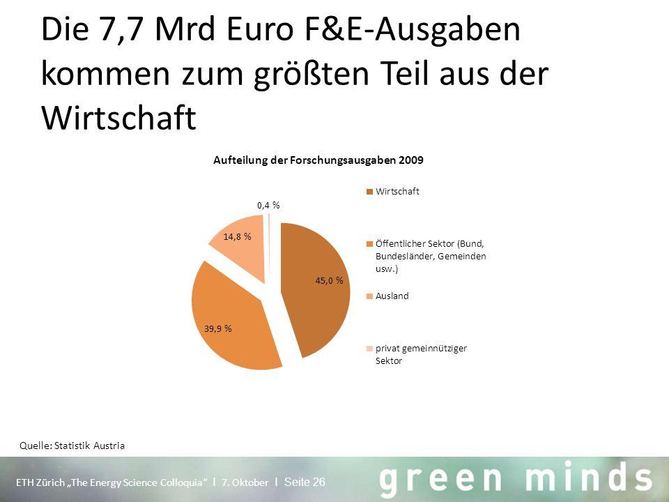 """Die 7,7 Mrd Euro F&E-Ausgaben kommen zum größten Teil aus der Wirtschaft ETH Zürich """"The Energy Science Colloquia"""" I 7. Oktober I Seite 26 Quelle: Sta"""