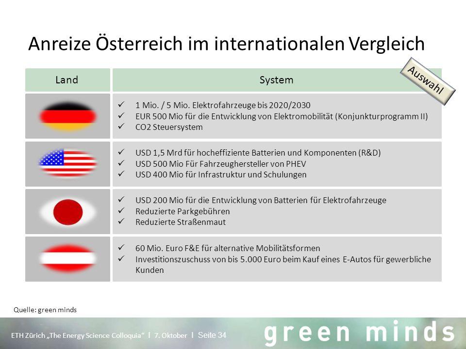 """Anreize Österreich im internationalen Vergleich ETH Zürich """"The Energy Science Colloquia"""" I 7. Oktober I Seite 34 Quelle: green minds LandSystem 1 Mio"""