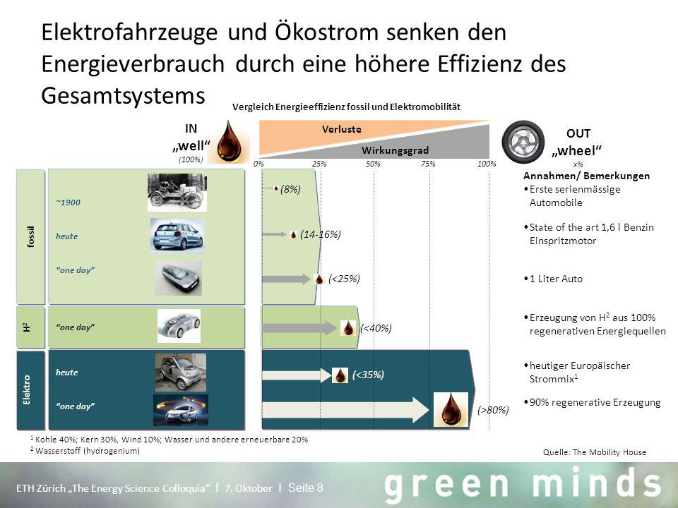 """Elektrofahrzeuge und Ökostrom senken den Energieverbrauch durch eine höhere Effizienz des Gesamtsystems ETH Zürich """"The Energy Science Colloquia"""" I 7."""