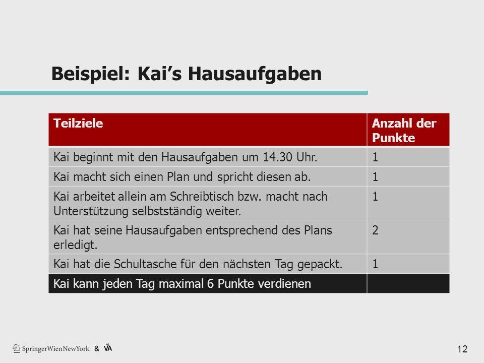 Beispiel: Kai's Hausaufgaben TeilzieleAnzahl der Punkte Kai beginnt mit den Hausaufgaben um 14.30 Uhr.1 Kai macht sich einen Plan und spricht diesen ab.1 Kai arbeitet allein am Schreibtisch bzw.