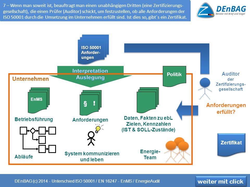 ISO 50001 Anforder- ungen ISO 50001 Anforder- ungen EnMS Betriebsführung Abläufe System kommunizieren und leben Daten, Fakten zu ebL Zielen, Kennzahlen (IST & SOLL-Zustände) Energie- Team Anforderungen erfüllt.