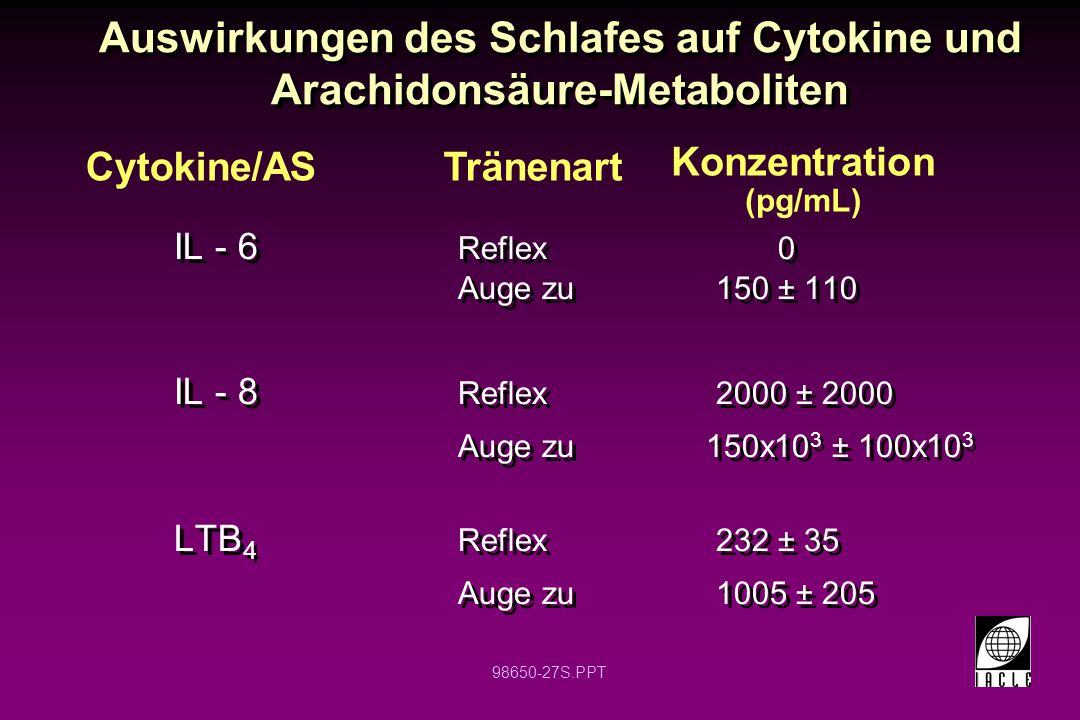 98650-27S.PPT Auswirkungen des Schlafes auf Cytokine und Arachidonsäure-Metaboliten IL - 6 Reflex0 Auge zu 150 ± 110 IL - 8 Reflex 2000 ± 2000 Auge zu